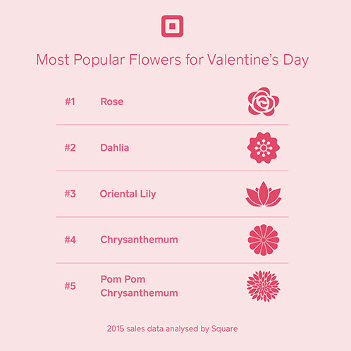 Azalea Uses Data to Prepare for a Busy Valentine's Day